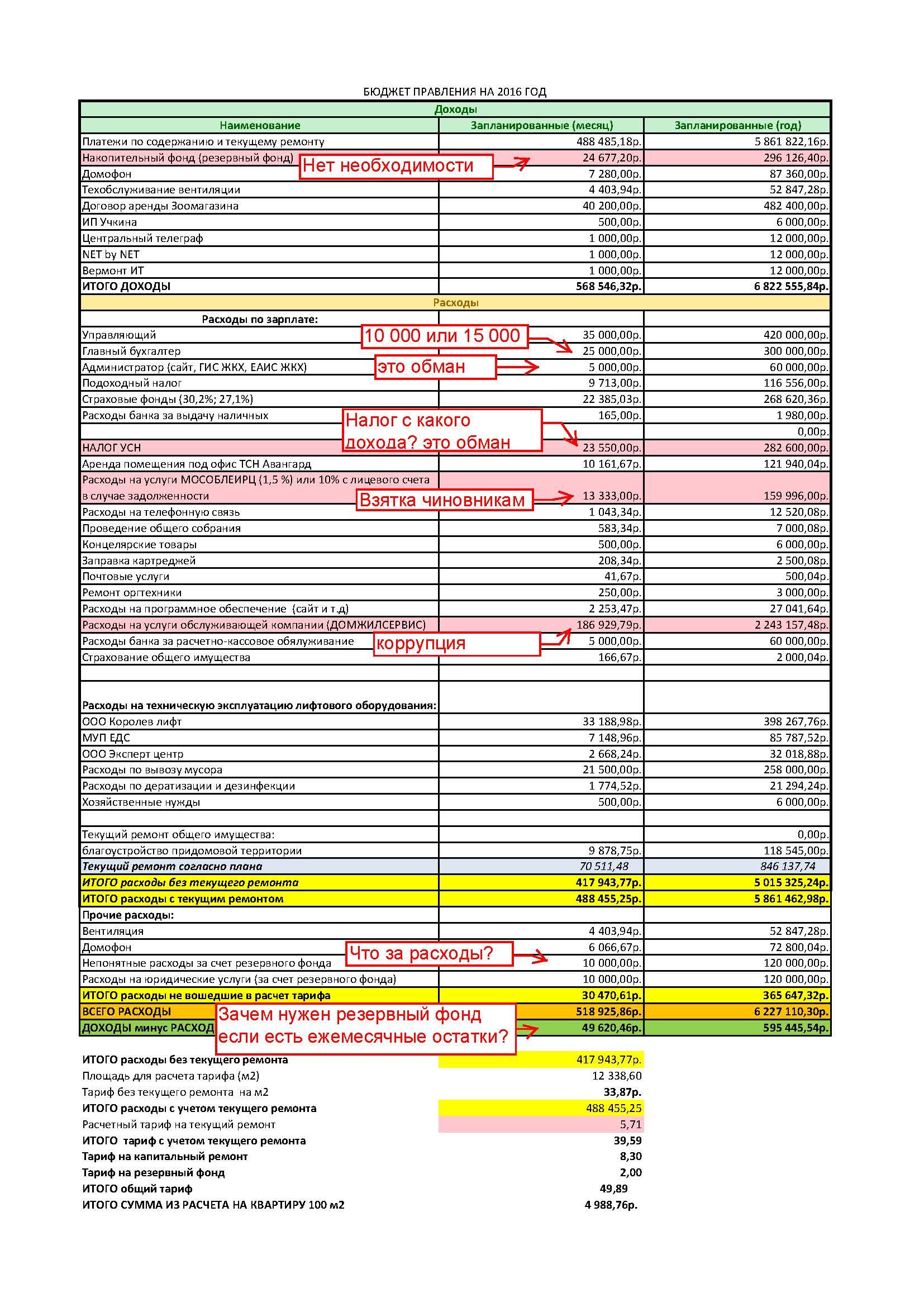 Бюджет  ТСН 2016